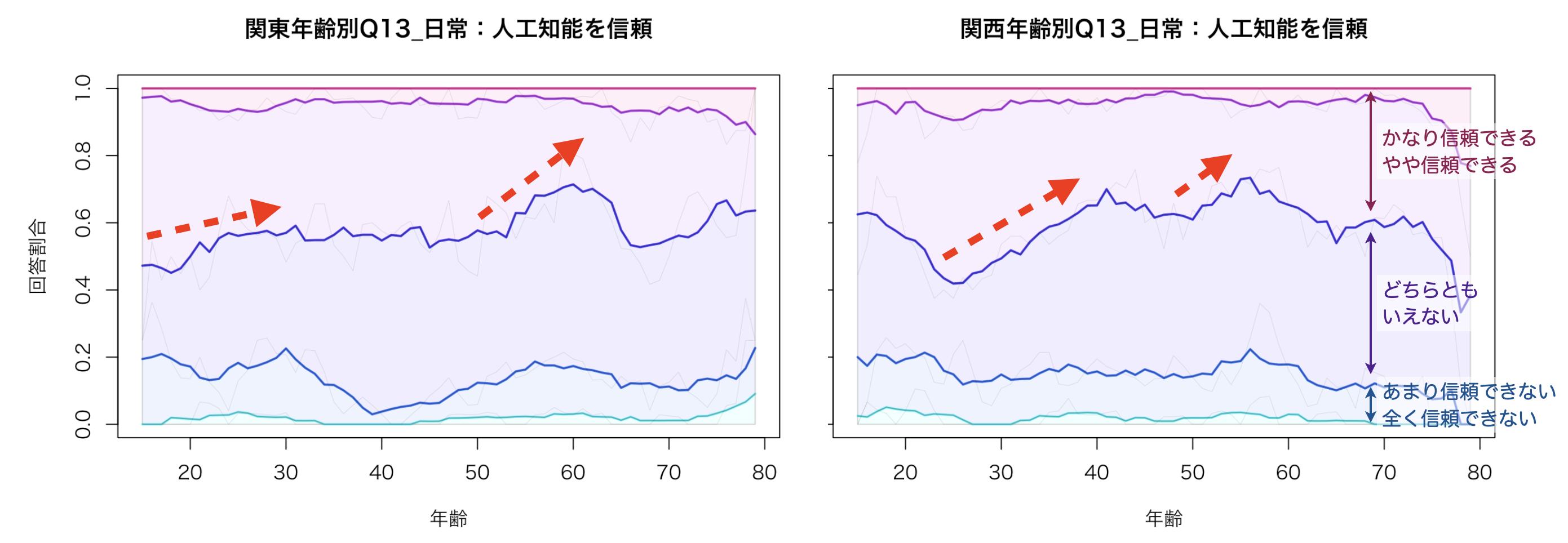 関東と関西の年齢別の「人工知能を信頼できるか」の調査グラフ。対象年齢は10〜80歳まで。「かなり信頼できる・やや信頼できる」「どちらともいえない」「あまり信用できない・全く信用できない」の3つの区分を作り、とくに関西圏の20代近辺の若者において、「かなり信頼できる・やや信頼できる」の傾向が見られる。全年齢帯において「あまり信用できない・全く信用できない」は少なめ。